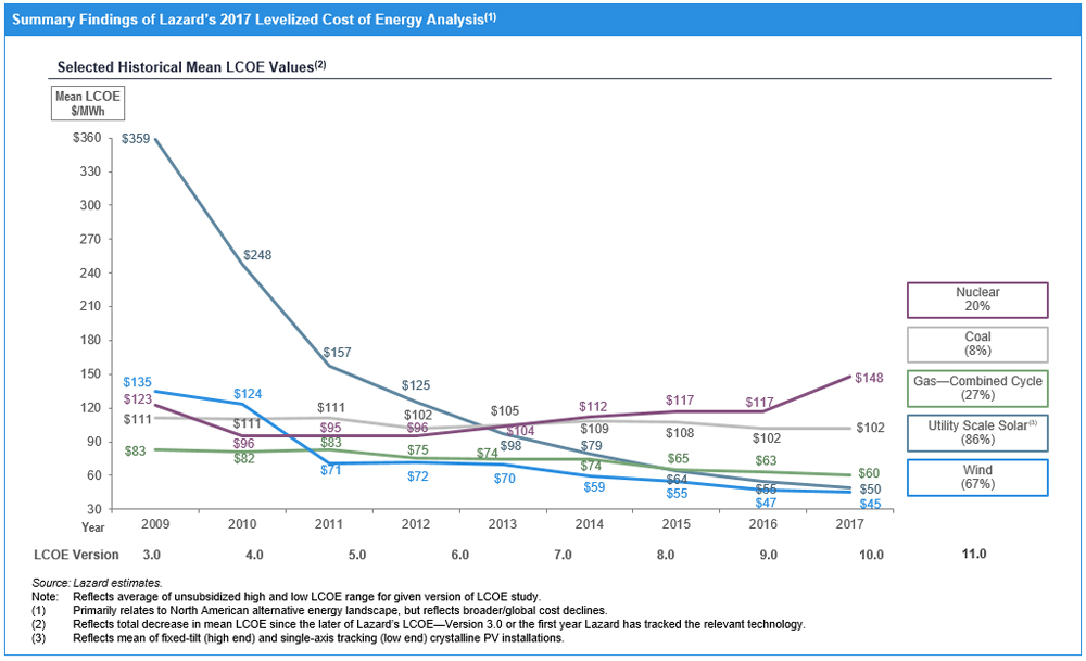 Lazard Com Levelized Cost Of Energy 2017