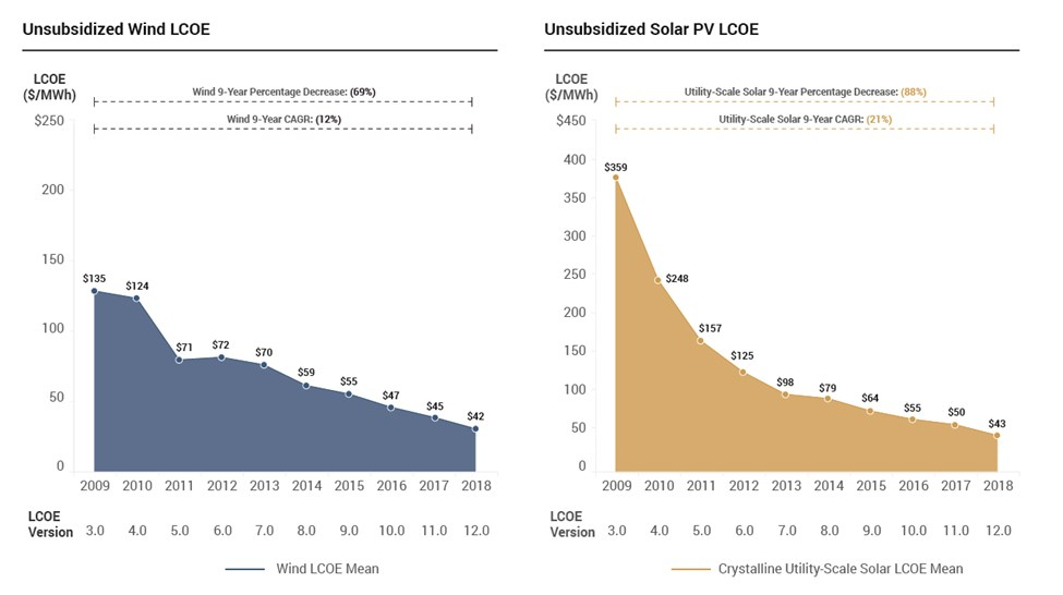 cost of utility-scale PV technologies VS wind