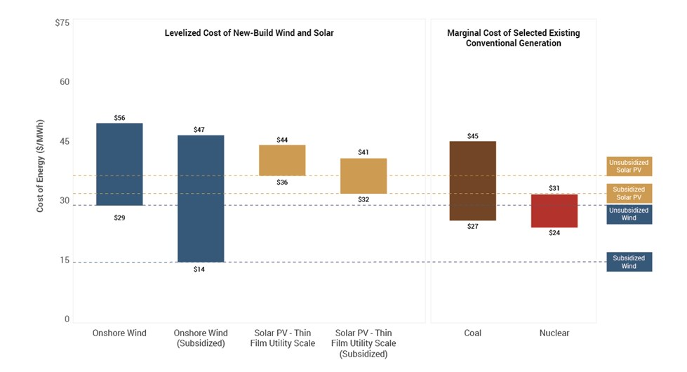 Comparison of New built alternative energy costs vs existing