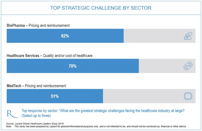 chart 1 - challenges by sector