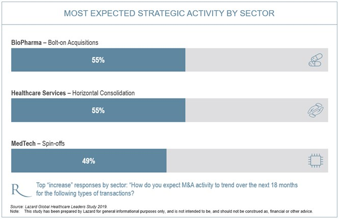 chart 4 - expected strategic activities