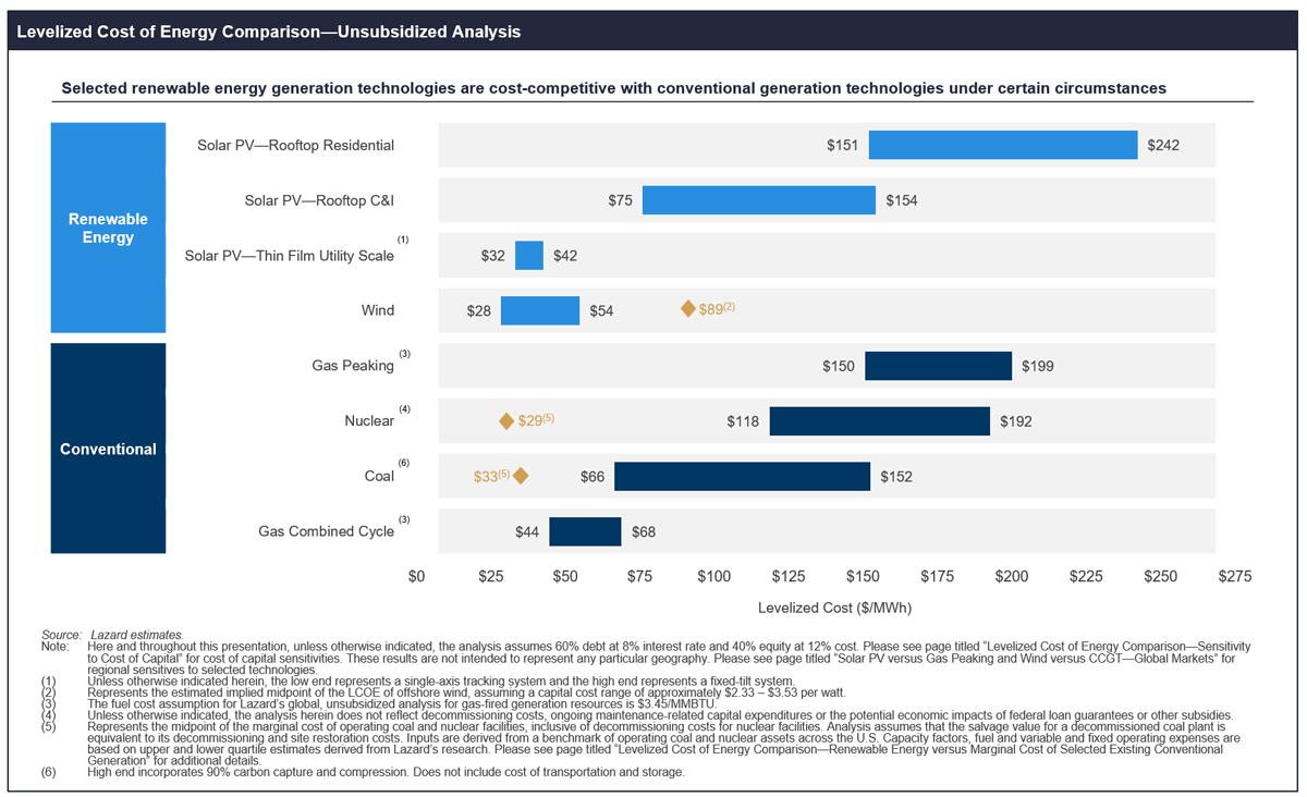 Lazard 2019 analysis of electric costs for sources including wind solar nuclear and coal