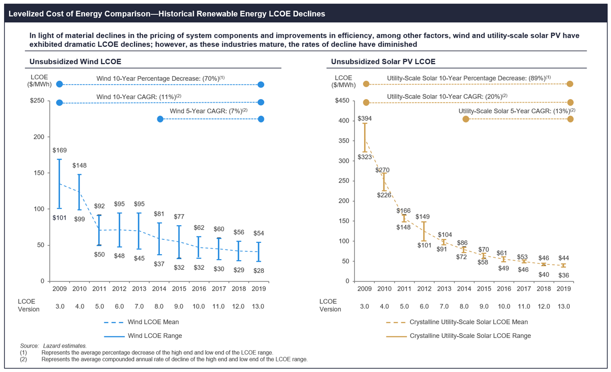 Lazard Cost of Energy 2/2