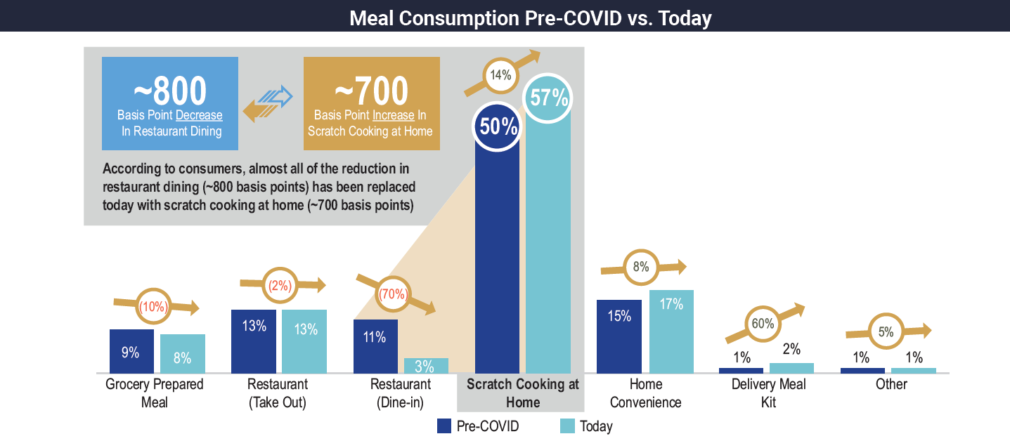 Meal Consumption